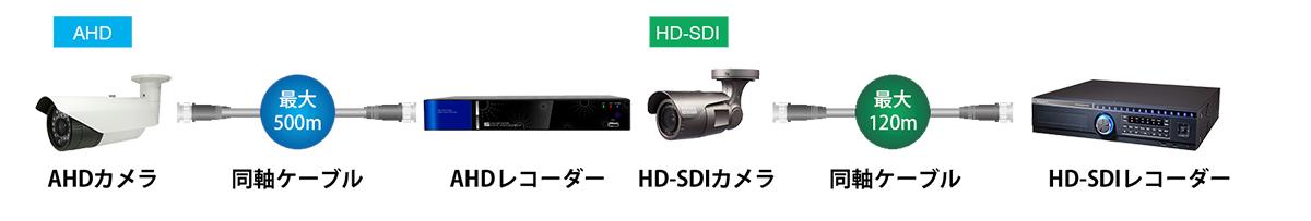AHD防犯・監視カメラシステムについて | ワイケー無線